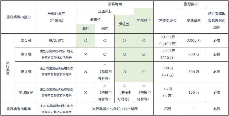 旅行会社の登録区分の確認