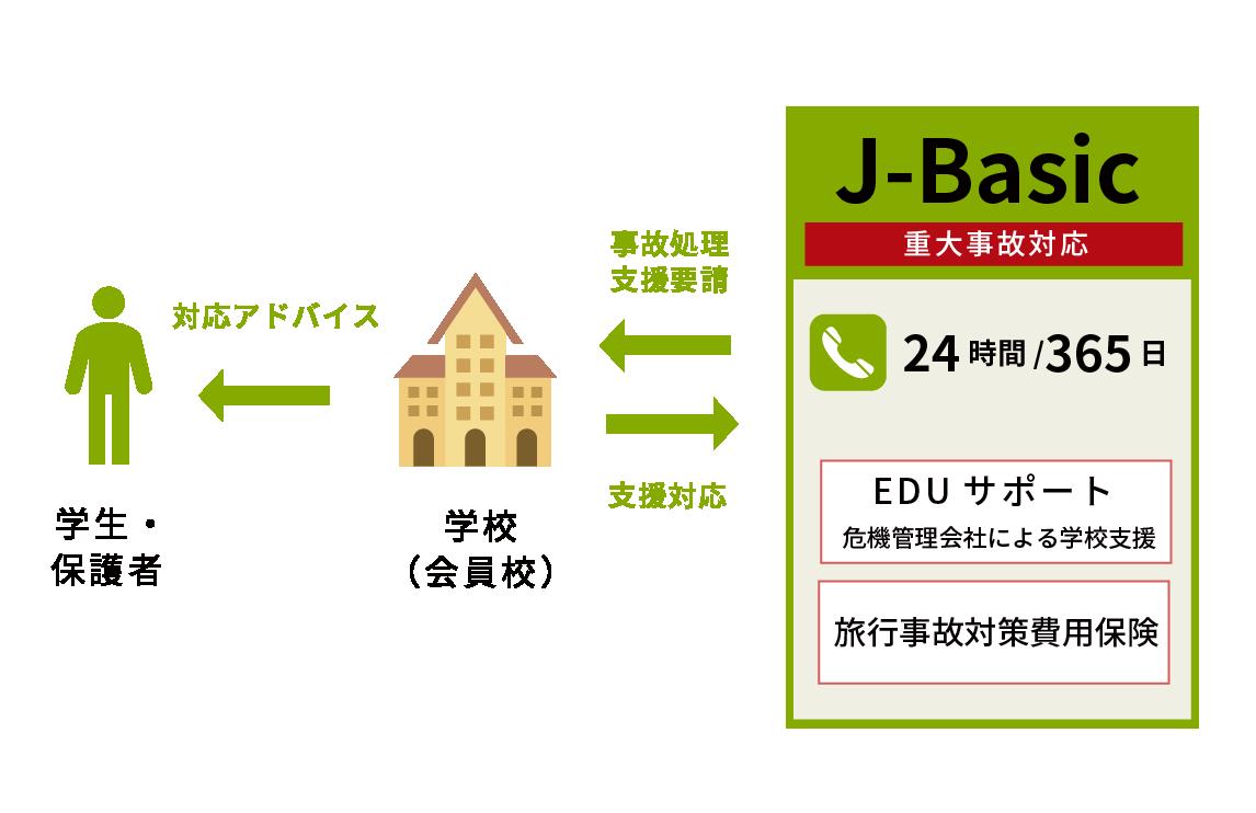 J-Basic ~重大事故発生時に学校をサポート~