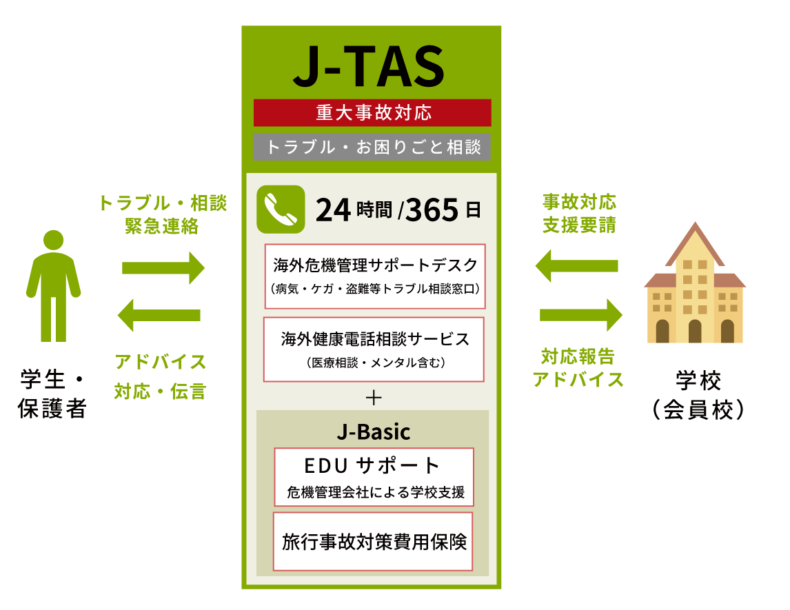 【J-TAS】重大事故発生時に学校・渡航者・保護者をサポート
